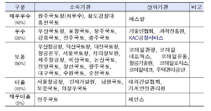 0_2019년도 국토교통부 부패방지시책평가 결과 알림003.jpg